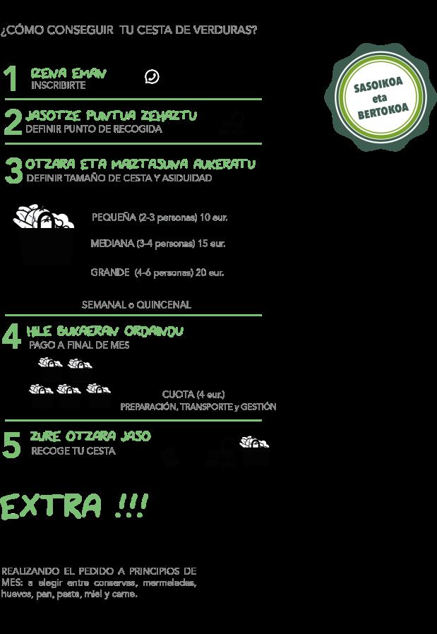 barazki ekologikoak, kontsumo taldea, grupo de consumo, verduras ecológicas, cestas de verduras